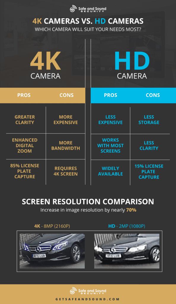 4k vs HD cameras