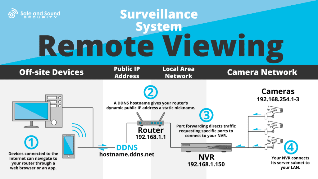remote viewing infographic